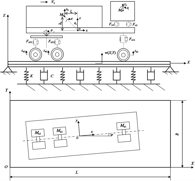The 3D coupled vehicle-road model