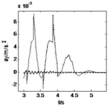 Vehicle responses when straight-line braking with Mz=–56500 N∙m