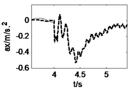 Vehicle responses when curve driving with δ=0.15