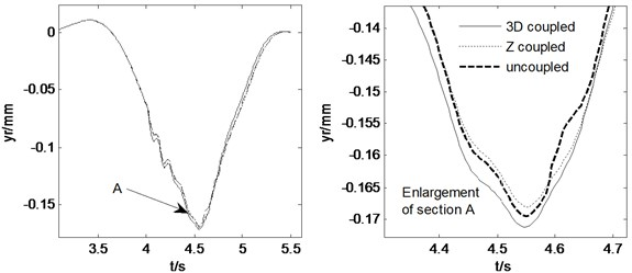 Pavement displacements when combined steering and braking with δ=0.15, Mz=–56500N∙m