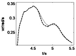 Vehicle responses when combined steering and braking with δ=0.15, Mz=–56500 N∙m