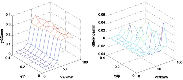 Effects of square nonlinear coefficient of tire stiffness and vehicle running speed
