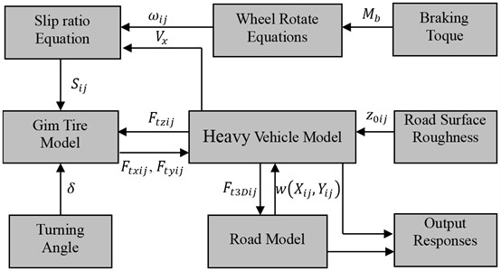 The simulation process of the 3D-coupled vehicle-road system