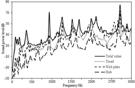 Sound power spectrum of the standard wheel under wheel-rail excitation force