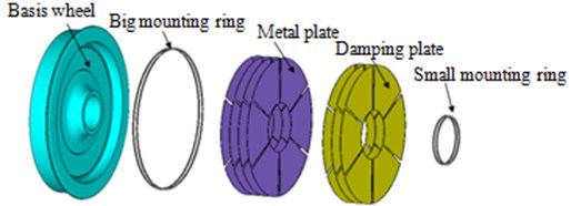 Geometric structure and finite element model of the damped wheel