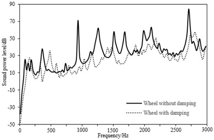 Comparison of sound radiation power between the standard wheel and damped wheel