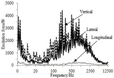 Excitation force of contact points at speed of 350 km/h