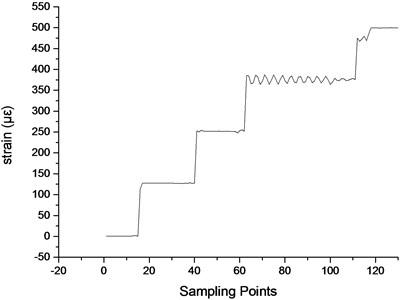 Strain data of strain gauge