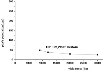 The relationship between penetration and yield stress
