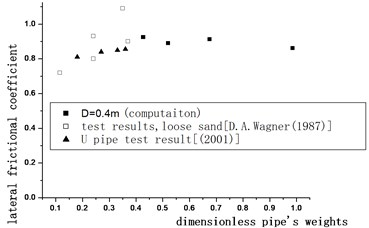 The comparison of resistance coefficient  and test results