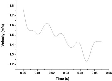 Velocity curve of solider