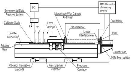 The scheme a) and general view b) of the length measurement comparator