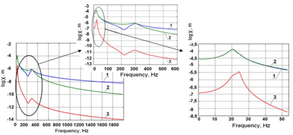 Amplitude frequency response to the excitation added to the force carriage in the y2 direction a): of the precise carriage along the coordinate y3 (1), of the force carriage along the coordinate y2 (2), of the frame along the coordinate y1 (3); amplitude frequency response to the excitation added to the force carriage in the y2 direction b)