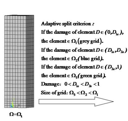 Adaptive grid-change criteria