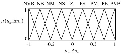 Membership functions of the: a) input variables, b) output variable of the FFC part and  c) output variables of the MIMO PIPD part of the proposed controller