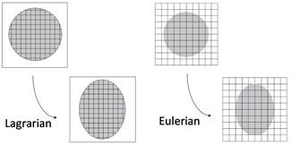 Lagrangian and Eulerian algorithm