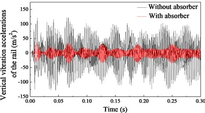 Dynamic behaviour of the wheel-rail system in the time domain