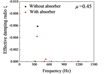Distribution of the effective damping ratios. without absorber (●): unstable frequency  fR= 363.9Hz, effective damping ratio ζ= –0.0059; with absorber (▲): fR= 335.7 Hz, ζ= –0.0042