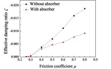 Evolution of the effective damping ratio with different friction coefficient μ,  with absorber: fR=335 Hz; without absorber: fR=363 Hz