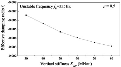 Variation of the effective damping ratio ζ with different connection stiffness  and damping between the absorber and rail web