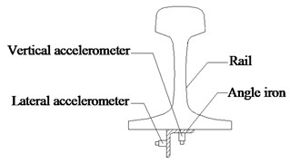 Installation of the accelerometers