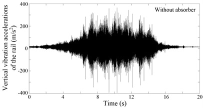 Vertical vibration accelerations of the rail