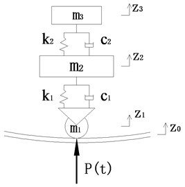 Simplified model of vehicle for its vertical vibration