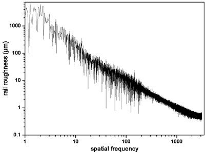 Rail roughness in spatial frequency