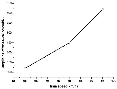 Relationship between amplitude of  vibration load and speed