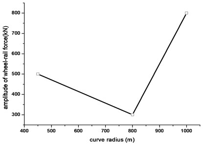Relationship between amplitude of  vibration load and curve radius