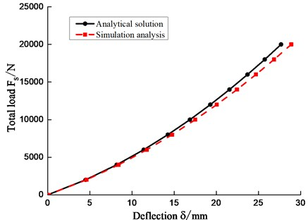 Comparison of load versus vertical deflection for the analytical and finite element approaches