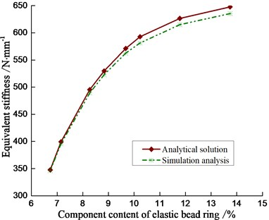 The relation between equivalent stiffness and component content of elastic bead ring