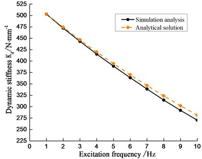 The relation between dynamic stiffness  and excitation frequency