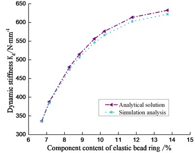 The relation between dynamic stiffness and component content of elastic bead ring