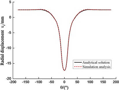 Comparison of radial displacement and contact pressure obtained analytically  and from the finite element method
