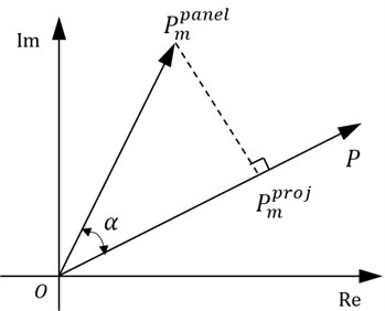 The relationship between total sound pressure and acoustic panel participation