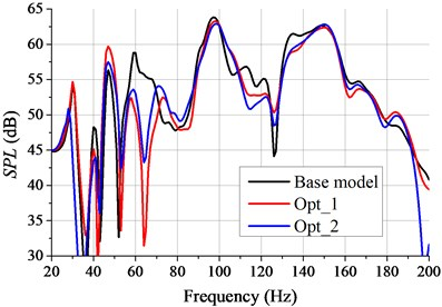 The noise transfer function of subcase 2