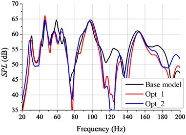The noise transfer function of subcase 3