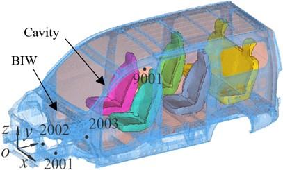 Computational model of noise  transfer function