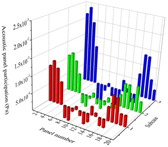 Results of acoustic panel participation of roof and floor (three subcases, frequency 59 Hz)