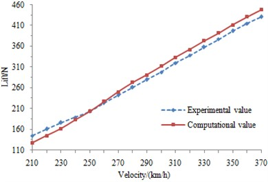 Comparison of experimental and simulation results for pantograph aerodynamic resistance and lift