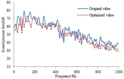 SPL comparison at the observation points before and after the optimization