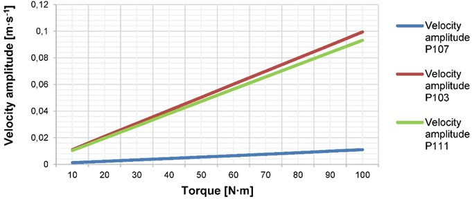The dependence of the normal surface velocity on the constant output torque