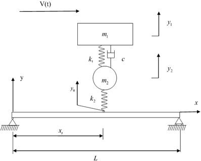 The vehicle-bridge system under study