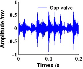 The time waveforms of gas valve in the four states
