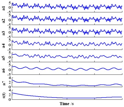 The decomposition result of the  investigated signal yt based on wavelet