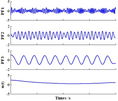 The decomposition result of the  investigated signal yt based on LMD