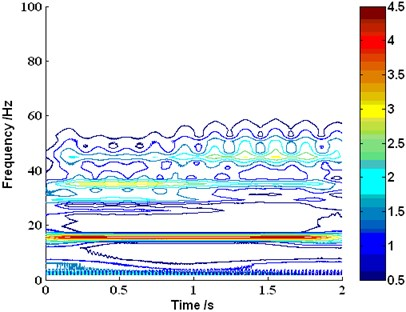 The time-frequency distribution of the investigated signal yt based on wavelet