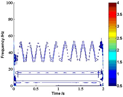 The time-frequency distribution of the investigated signal yt based on EMD