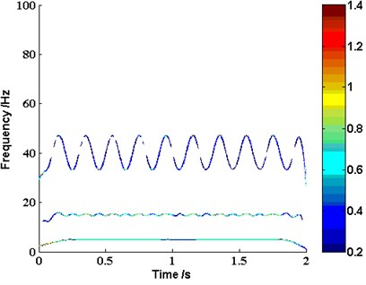 The time-frequency distribution of the investigated signal yt based on LMD